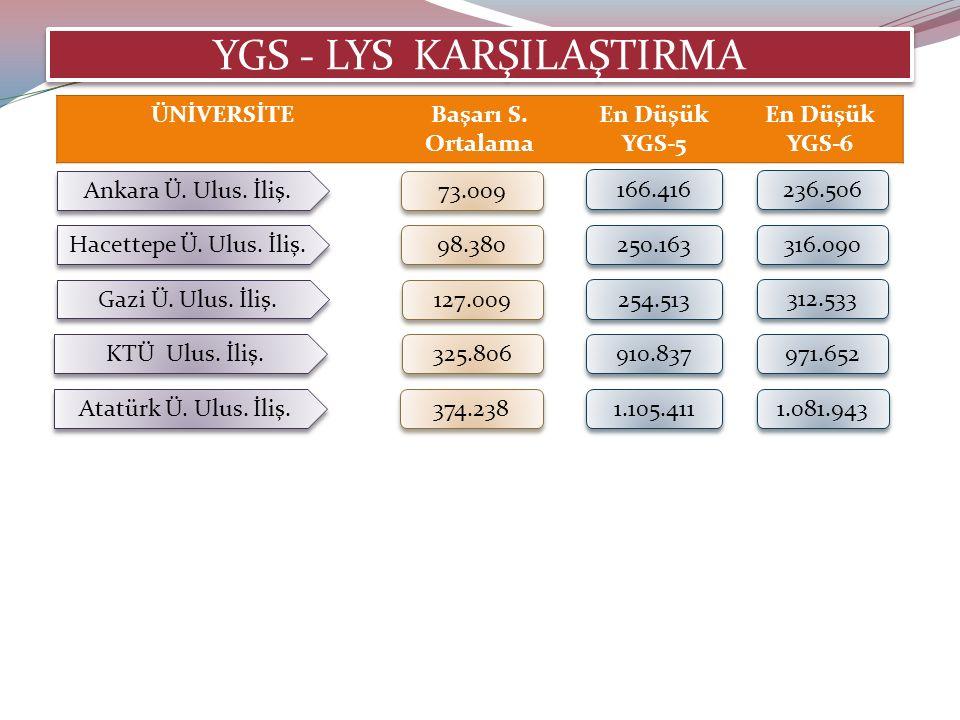 YGS - LYS KARŞILAŞTIRMA Ankara Ü. Ulus. İliş. 73.009 ÜNİVERSİTEBaşarı S.