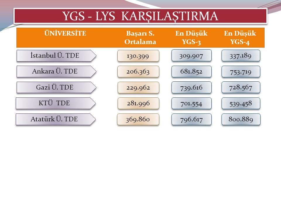 YGS - LYS KARŞILAŞTIRMA İstanbul Ü. TDE 130.399 ÜNİVERSİTEBaşarı S.