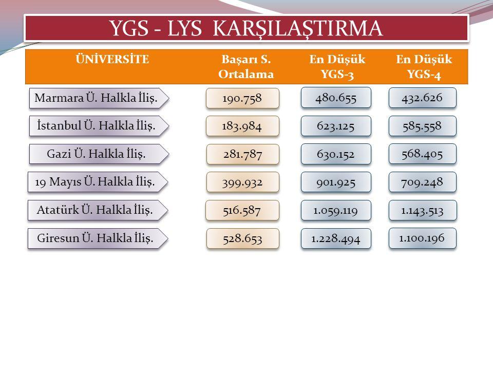 YGS - LYS KARŞILAŞTIRMA Marmara Ü. Halkla İliş. 190.758 480.655 432.626 İstanbul Ü.