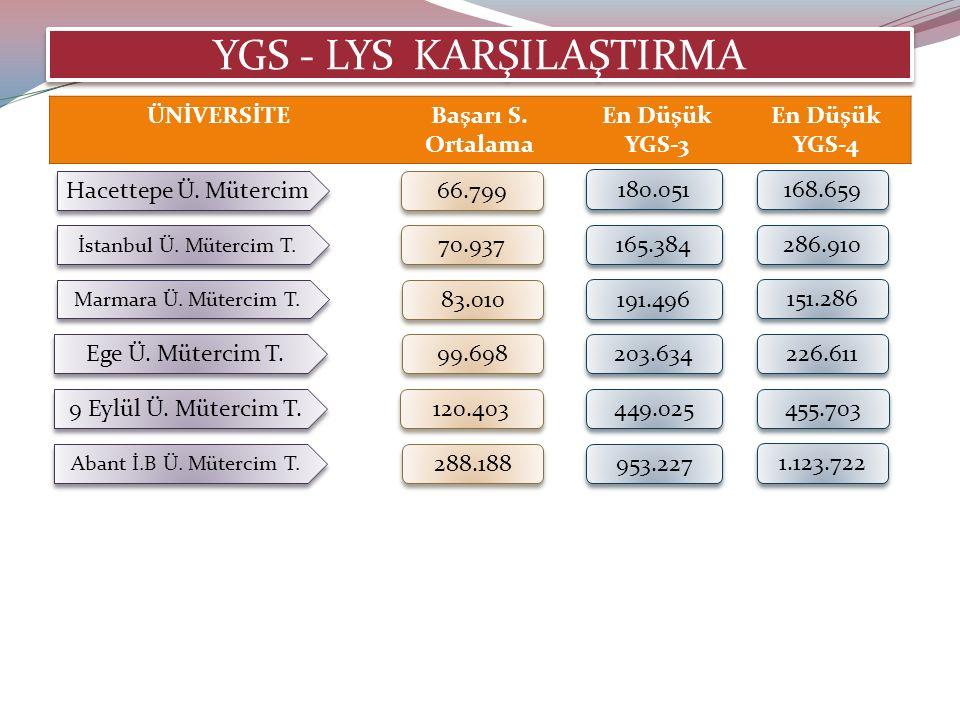 YGS - LYS KARŞILAŞTIRMA Hacettepe Ü. Mütercim 66.799 180.051 168.659 İstanbul Ü.