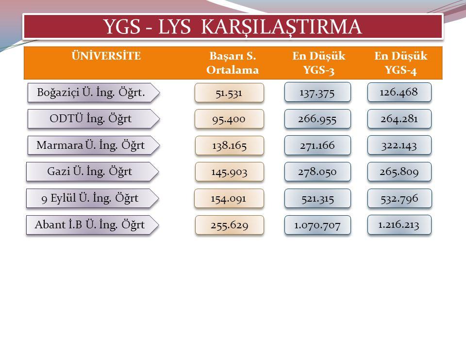 YGS - LYS KARŞILAŞTIRMA Boğaziçi Ü. İng. Öğrt. 51.531 137.375 126.468 ODTÜ İng.
