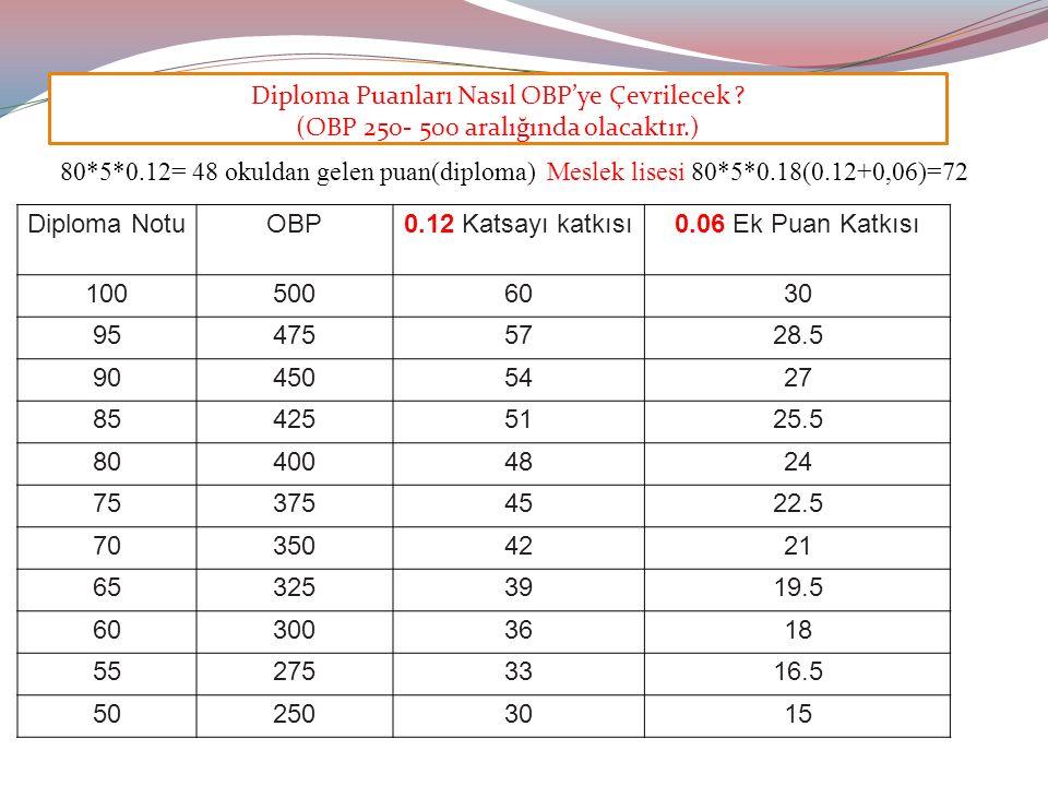 Diploma Puanları Nasıl OBP'ye Çevrilecek .