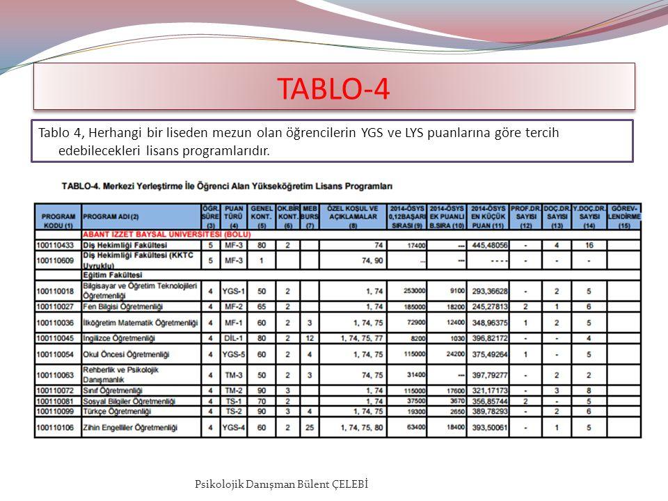 TABLO-4 Tablo 4, Herhangi bir liseden mezun olan öğrencilerin YGS ve LYS puanlarına göre tercih edebilecekleri lisans programlarıdır.