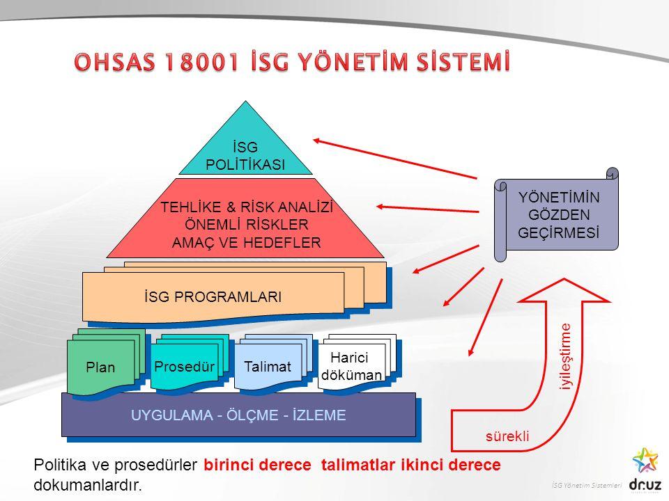 İSG Yönetim Sistemleri UYGULAMA - ÖLÇME - İZLEME İSG POLİTİKASI TEHLİKE & RİSK ANALİZİ ÖNEMLİ RİSKLER AMAÇ VE HEDEFLER İSG PROGRAMLARI YÖNETİMİN GÖZDEN GEÇİRMESİ iyileştirme sürekli Harici döküman Harici döküman Talimat Prosedür Plan Politika ve prosedürler birinci derece talimatlar ikinci derece dokumanlardır.