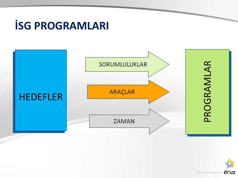 İSG Yönetim Sistemleri İSG PROGRAMLARI HEDEFLER HEDEFLER SORUMLULUKLAR ARAÇLAR ZAMAN PROGRAMLAR