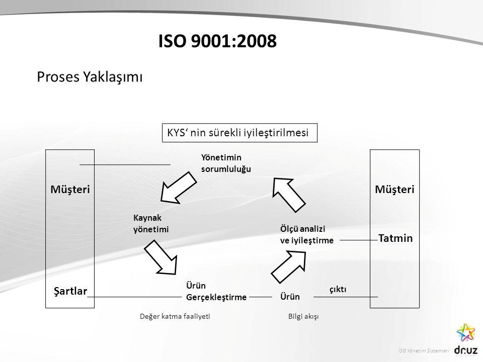 İSG Yönetim Sistemleri ISO 9001:2008 Proses Yaklaşımı KYS' nin sürekli iyileştirilmesi Müşteri Şartlar Müşteri Tatmin Yönetimin sorumluluğu Kaynak yönetimi Ürün Gerçekleştirme Ürün Ölçü analizi ve iyileştirme çıktı Değer katma faaliyetiBilgi akışı