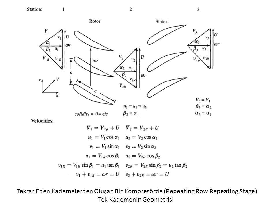 Tekrar Eden Kademelerden Oluşan Bir Kompresörde (Repeating Row Repeating Stage) Tek Kademenin Geometrisi