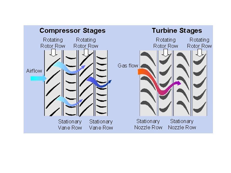 Eksenel kompresörler hava hızının neredeyse sabit kalmasını sağlayacak yakınsak bir kesit ile tasarlanırlar.