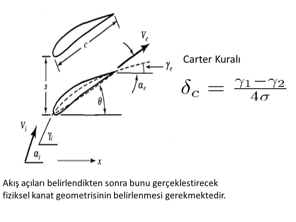 Carter Kuralı Akış açıları belirlendikten sonra bunu gerçeklestirecek fiziksel kanat geometrisinin belirlenmesi gerekmektedir.