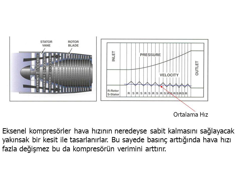 Eksenel kompresörler hava hızının neredeyse sabit kalmasını sağlayacak yakınsak bir kesit ile tasarlanırlar. Bu sayede basınç arttığında hava hızı faz
