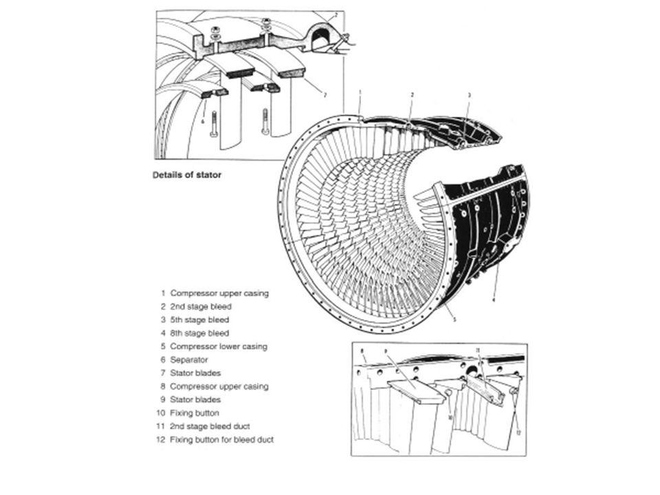 Dinamik Akım Darbesi Süreci P V Surge Point, Flow Reverses No Surge Condition Kompresör basıç kaybeder Flow reverses back into engine Düzeltici Eylem