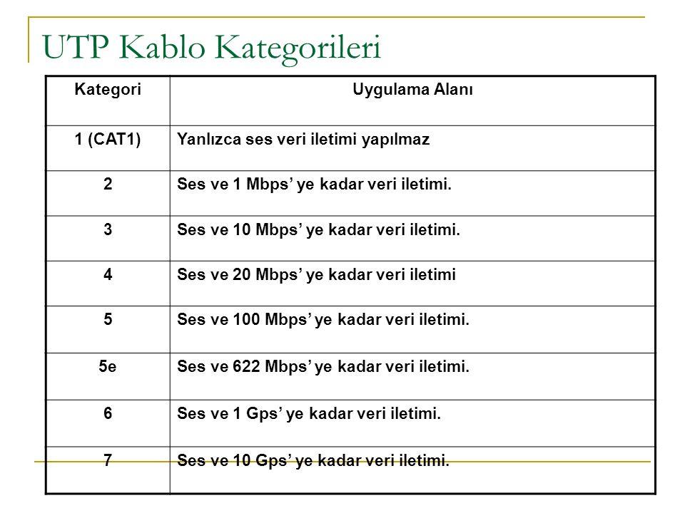 UTP Kablo Kategorileri KategoriUygulama Alanı 1 (CAT1)Yanlızca ses veri iletimi yapılmaz 2Ses ve 1 Mbps' ye kadar veri iletimi.