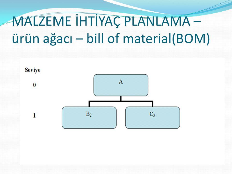 MALZEME İHTİYAÇ PLANLAMA – ürün ağacı – bill of material(BOM)