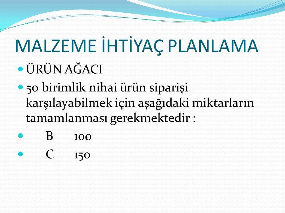 MALZEME İHTİYAÇ PLANLAMA ÜRÜN AĞACI 50 birimlik nihai ürün siparişi karşılayabilmek için aşağıdaki miktarların tamamlanması gerekmektedir : B100 C150