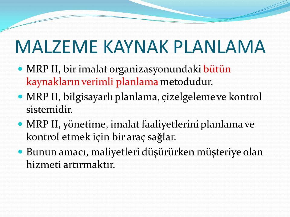 MALZEME KAYNAK PLANLAMA MRP II, bir imalat organizasyonundaki bütün kaynakların verimli planlama metodudur.
