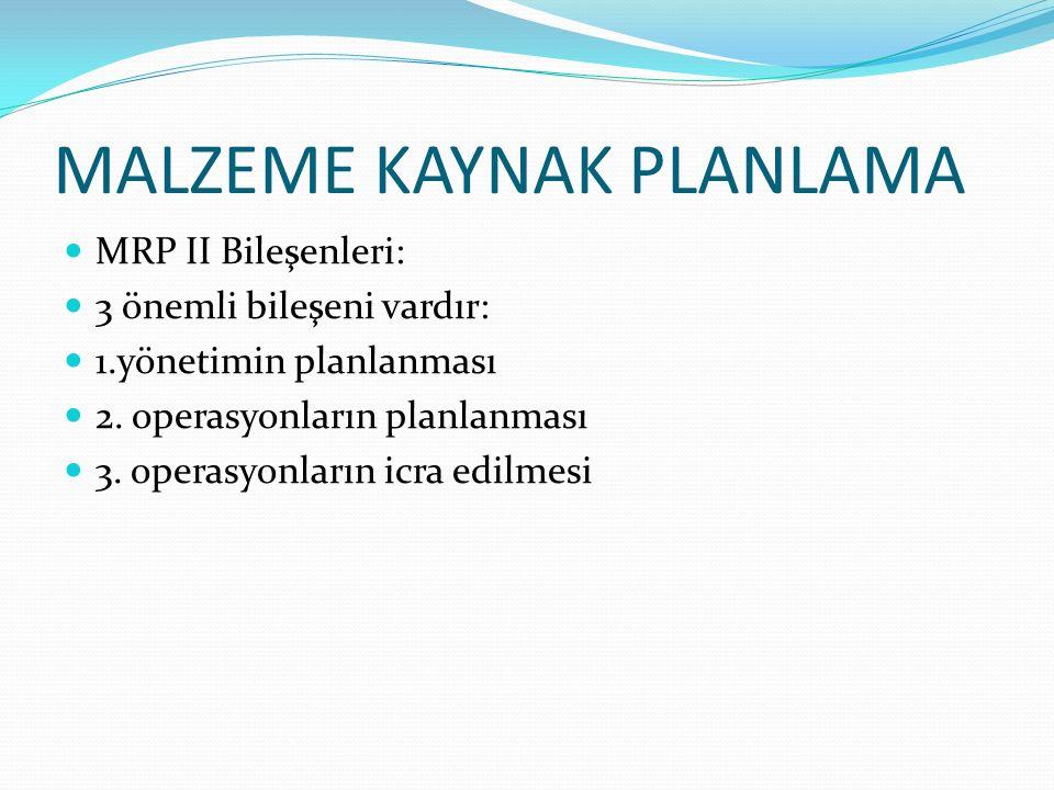 MALZEME KAYNAK PLANLAMA MRP II Bileşenleri: 3 önemli bileşeni vardır: 1.yönetimin planlanması 2.