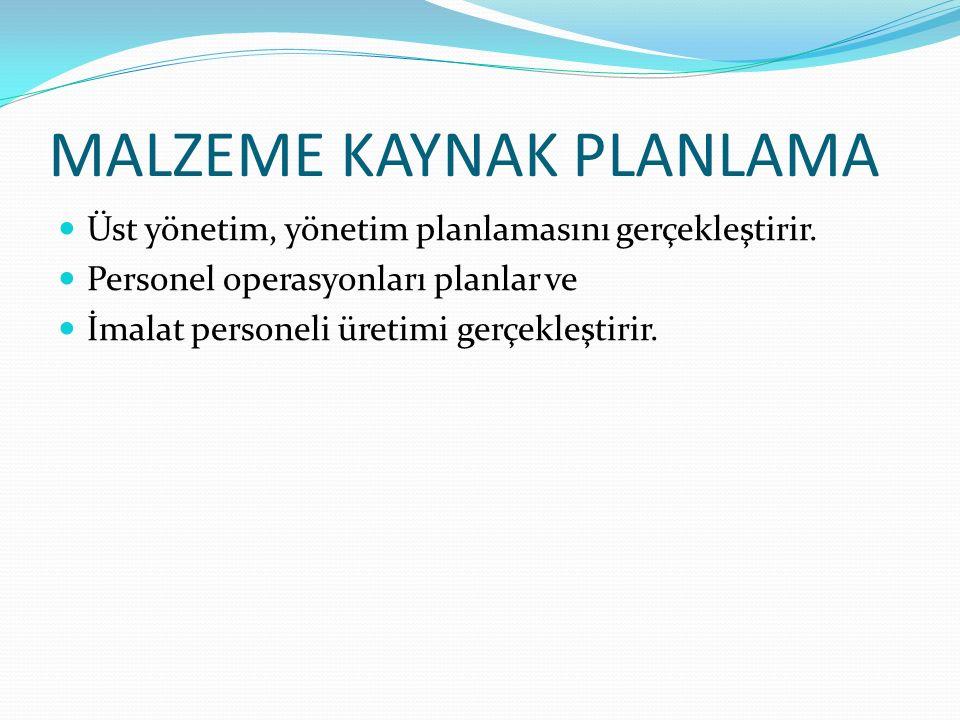 MALZEME KAYNAK PLANLAMA Üst yönetim, yönetim planlamasını gerçekleştirir.
