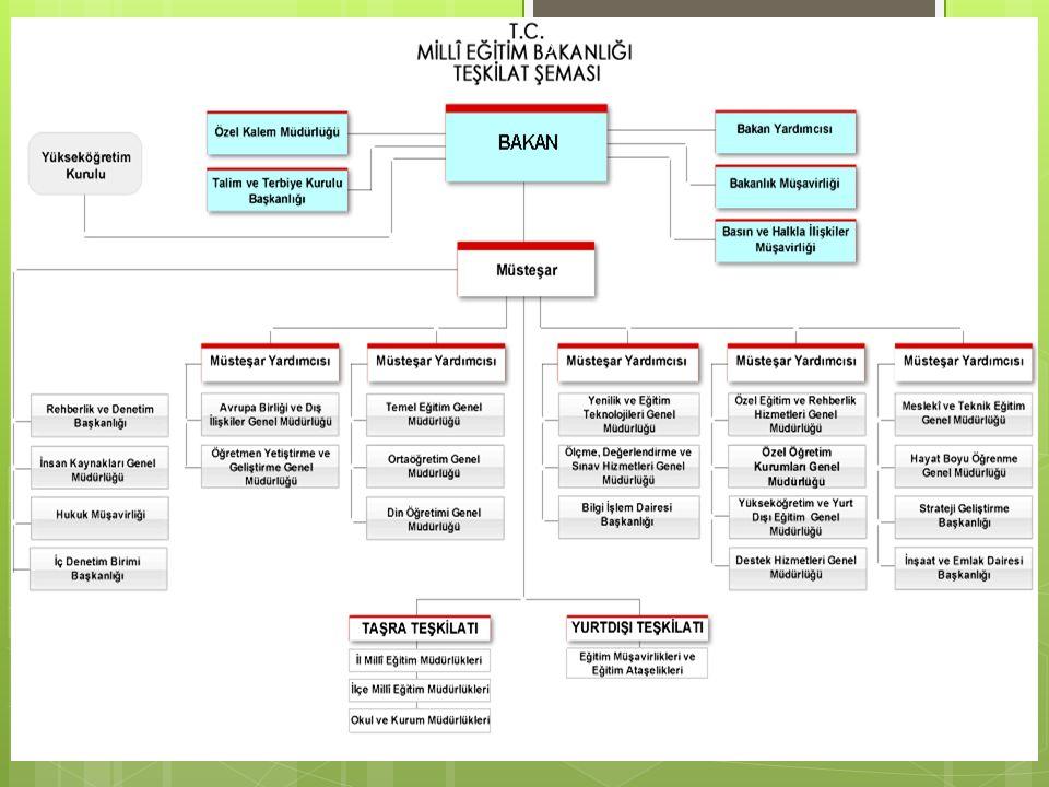 Milli Eğitim Sistemi 6