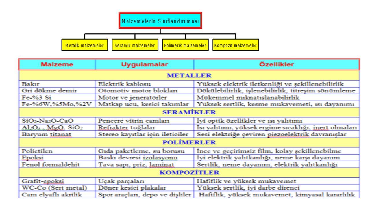 Farklılığın nedenleri ve Malzeme Seçimi (Malzemelerinin Özellikleri): Aynı amaç için farklı malzemeden ürünler kullanılmaktadır.