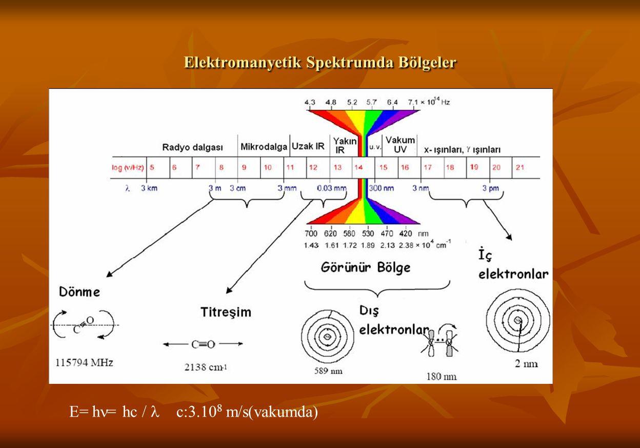 Elektromanyetik Spektrumda Bölgeler E= h = hc / c:3.10 8 m/s(vakumda)