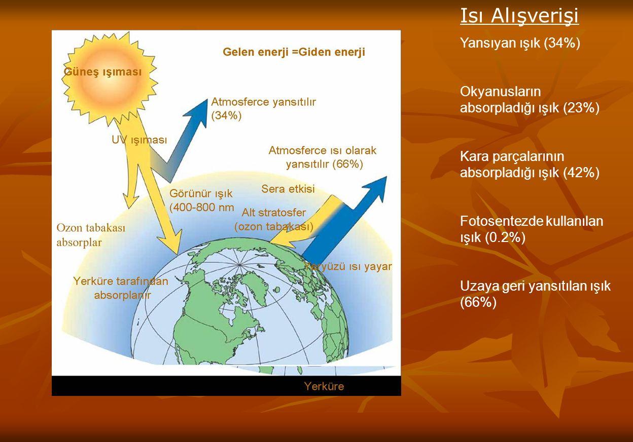 Isı Alışverişi Yansıyan ışık (34%) Okyanusların absorpladığı ışık (23%) Kara parçalarının absorpladığı ışık (42%) Fotosentezde kullanılan ışık (0.2%) Uzaya geri yansıtılan ışık (66%)