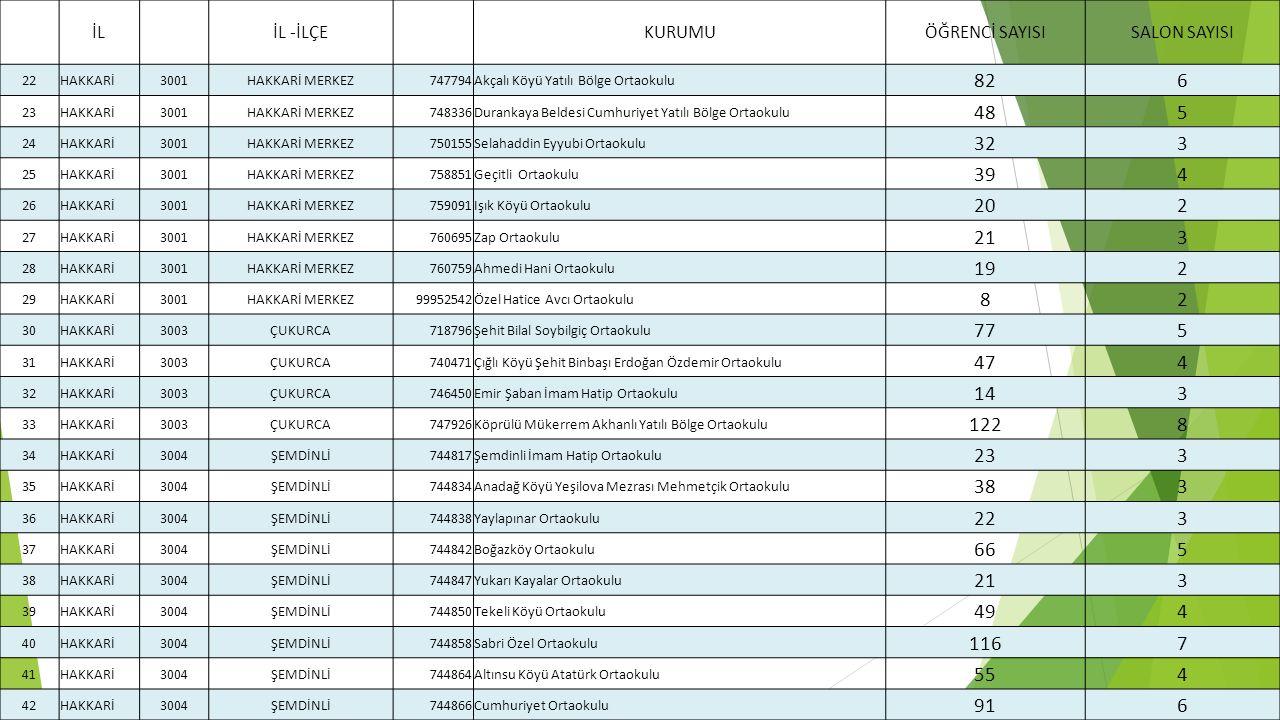 İL İL -İLÇE KURUMUÖĞRENCİ SAYISISALON SAYISI 22HAKKARİ3001HAKKARİ MERKEZ747794Akçalı Köyü Yatılı Bölge Ortaokulu 826 23HAKKARİ3001HAKKARİ MERKEZ748336