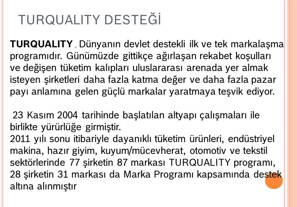 TURQUALITY DESTEĞİ TURQUALITY, Dünyanın devlet destekli ilk ve tek markalaşma programıdır.