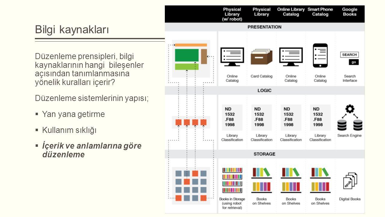 Bilgi kaynakları Düzenleme prensipleri, bilgi kaynaklarının hangi bileşenler açısından tanımlanmasına yönelik kuralları içerir.