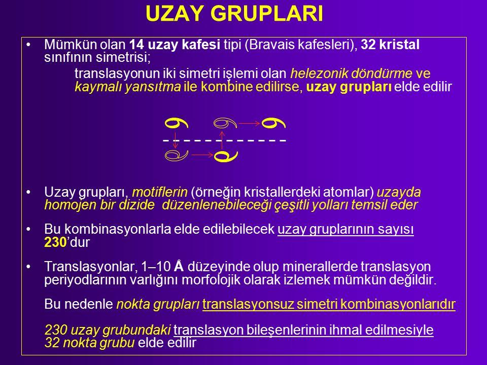 UZAY GRUPLARI Mümkün olan 14 uzay kafesi tipi (Bravais kafesleri), 32 kristal sınıfının simetrisi; translasyonun iki simetri işlemi olan helezonik döndürme ve kaymalı yansıtma ile kombine edilirse, uzay grupları elde edilir Uzay grupları, motiflerin (örneğin kristallerdeki atomlar) uzayda homojen bir dizide düzenlenebileceği çeşitli yolları temsil eder Bu kombinasyonlarla elde edilebilecek uzay gruplarının sayısı 230'dur Translasyonlar, 1–10 Å düzeyinde olup minerallerde translasyon periyodlarının varlığını morfolojik olarak izlemek mümkün değildir.