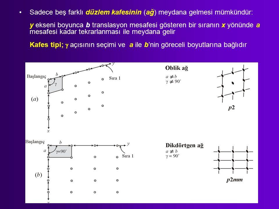 Sadece beş farklı düzlem kafesinin (ağ) meydana gelmesi mümkündür: y ekseni boyunca b translasyon mesafesi gösteren bir sıranın x yönünde a mesafesi kadar tekrarlanması ile meydana gelir Kafes tipi;  açısının seçimi ve a ile b'nin göreceli boyutlarına bağlıdır