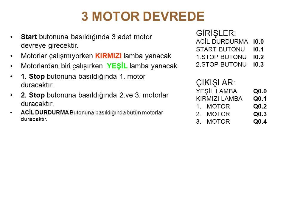3 MOTOR DEVREDE GİRİŞLER: ACİL DURDURMA I0.0 START BUTONUI0.1 1.STOP BUTONU I0.2 2.STOP BUTONUI0.3 ÇIKIŞLAR: YEŞİL LAMBAQ0.0 KIRMIZI LAMBAQ0.1 1.MOTORQ0.2 2.MOTORQ0.3 3.MOTORQ0.4 Start butonuna basıldığında 3 adet motor devreye girecektir.