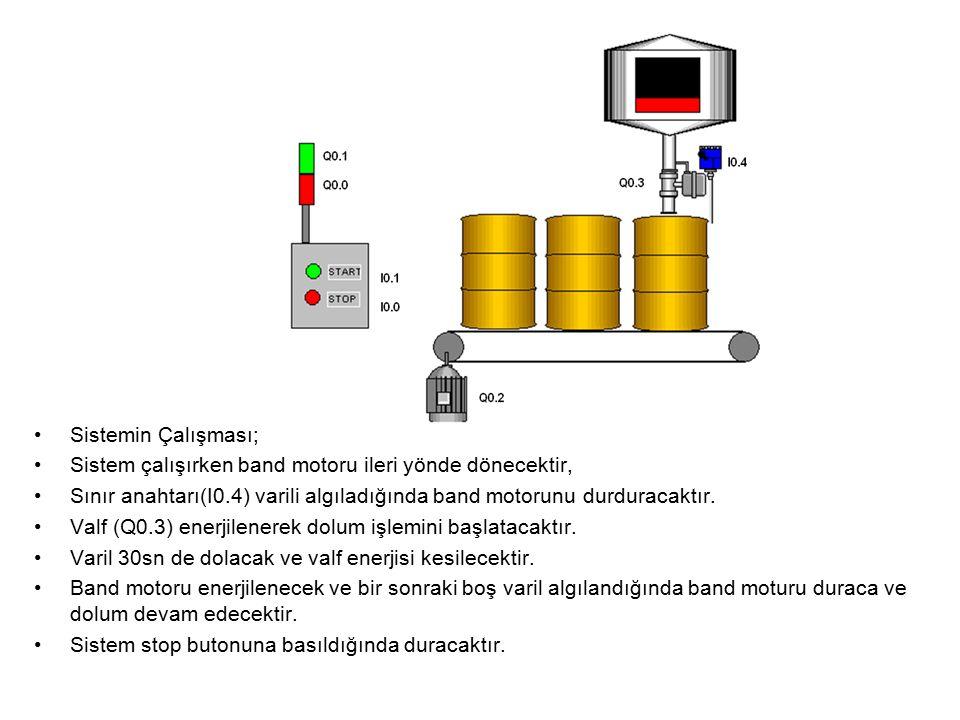 Ss Sistemin Çalışması; Sistem çalışırken band motoru ileri yönde dönecektir, Sınır anahtarı(I0.4) varili algıladığında band motorunu durduracaktır.