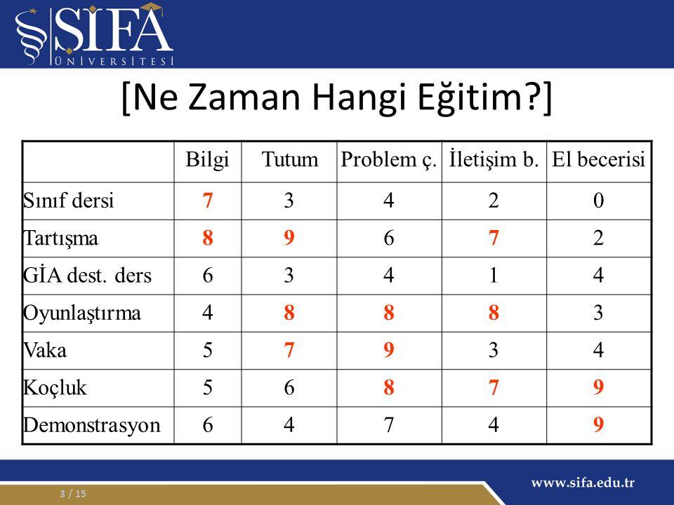 [Ne Zaman Hangi Eğitim ] BilgiTutumProblem ç.İletişim b.El becerisi Sınıf dersi73420 Tartışma89672 GİA dest.