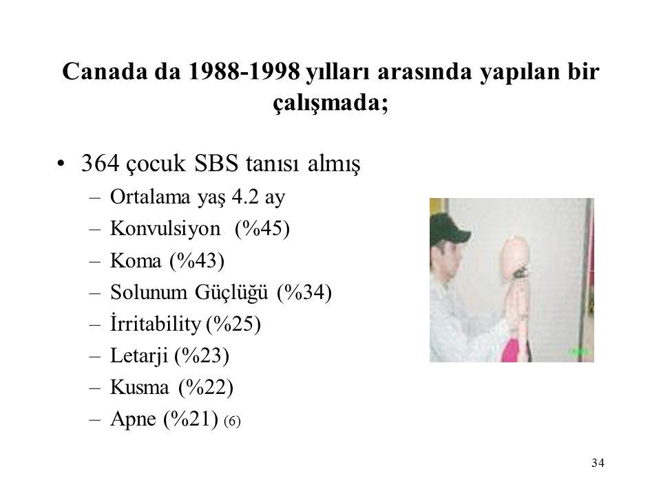 34 Canada da 1988-1998 yılları arasında yapılan bir çalışmada; 364 çocuk SBS tanısı almış –Ortalama yaş 4.2 ay –Konvulsiyon (%45) –Koma (%43) –Solunum Güçlüğü (%34) –İrritability (%25) –Letarji (%23) –Kusma (%22) –Apne (%21) (6)