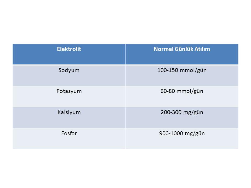 ElektrolitNormal Günlük Atılım Sodyum100-150 mmol/gün Potasyum60-80 mmol/gün Kalsiyum200-300 mg/gün Fosfor900-1000 mg/gün