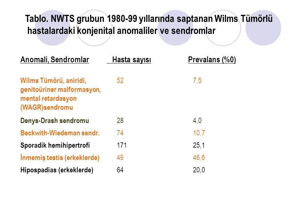 Tablo. NWTS grubun 1980-99 yıllarında saptanan Wilms Tümörlü hastalardaki konjenital anomaliler ve sendromlar Anomali, Sendromlar Hasta sayısıPrevalan
