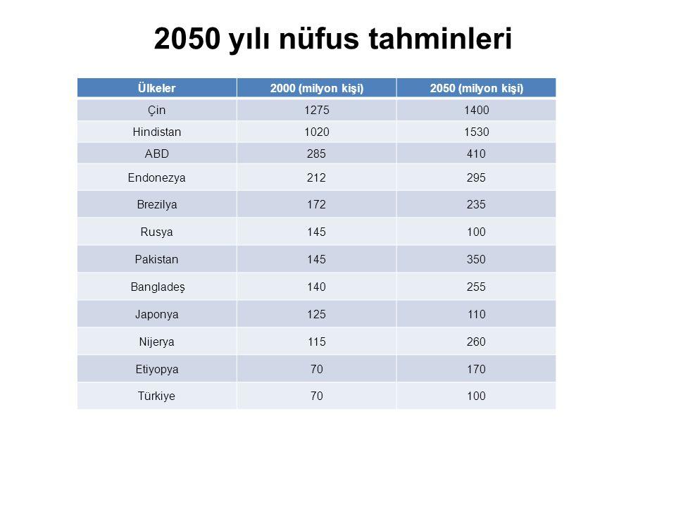 2050 yılı nüfus tahminleri Ülkeler2000 (milyon kişi)2050 (milyon kişi) Çin12751400 Hindistan10201530 ABD285410 Endonezya212295 Brezilya172235 Rusya145