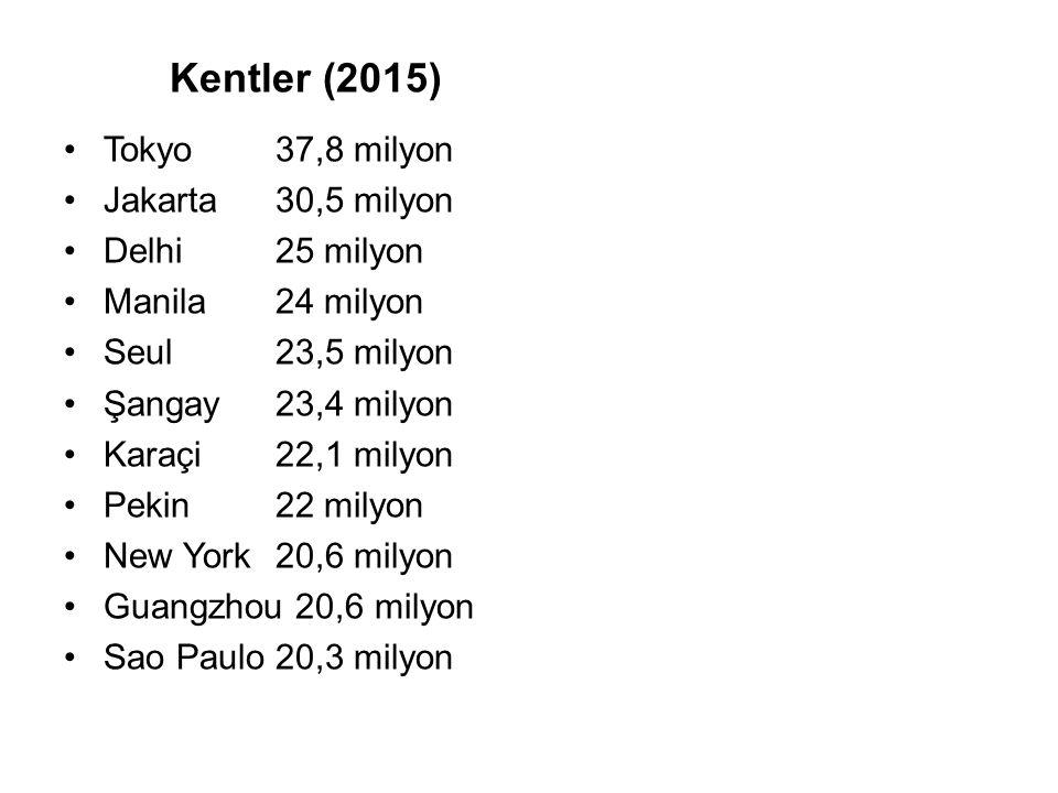 Kentler (2015) Tokyo 37,8 milyon Jakarta30,5 milyon Delhi25 milyon Manila24 milyon Seul23,5 milyon Şangay23,4 milyon Karaçi22,1 milyon Pekin22 milyon New York20,6 milyon Guangzhou 20,6 milyon Sao Paulo20,3 milyon