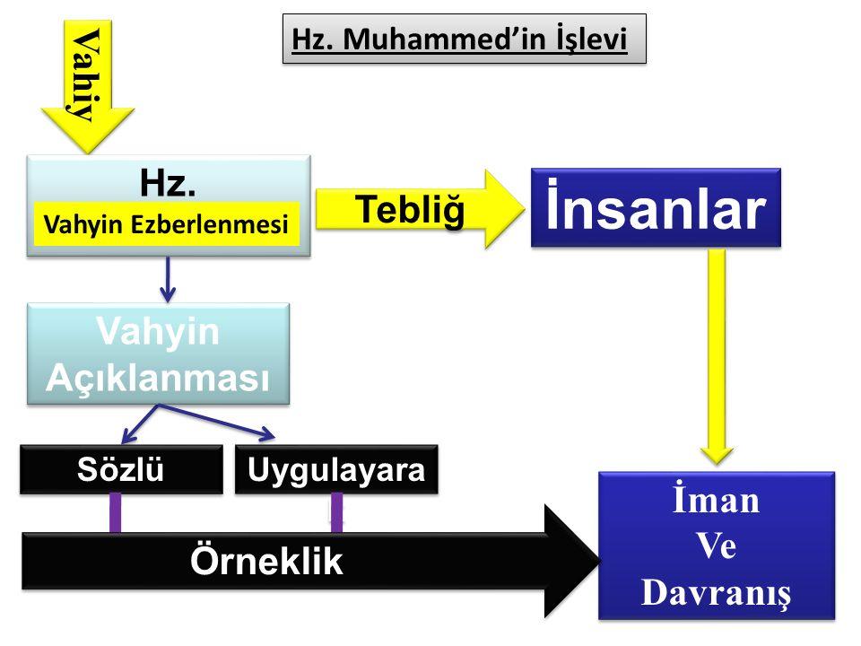 Vahiy Tebliğ İnsanlar İman Ve Davranış İman Ve Davranış Hz. Muhammed Vahyin Ezberlenmesi Vahyin Açıklanması Sözlü Uygulayara k Örneklik Hz. Muhammed'i