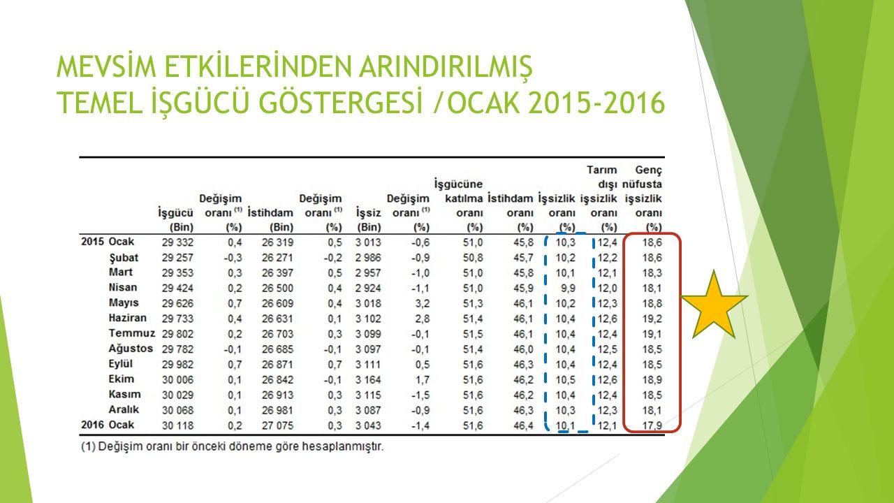 MEVSİM ETKİLERİNDEN ARINDIRILMIŞ TEMEL İŞGÜCÜ GÖSTERGESİ /OCAK 2015-2016
