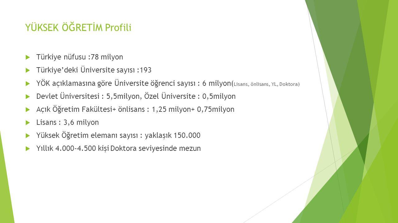 YÜKSEK ÖĞRETİM Profili  Türkiye nüfusu :78 milyon  Türkiye'deki Üniversite sayısı :193  YÖK açıklamasına göre Üniversite öğrenci sayısı : 6 milyon( Lisans, önlisans, YL, Doktora)  Devlet Üniversitesi : 5,5milyon, Özel Üniversite : 0,5milyon  Açık Öğretim Fakültesi+ önlisans : 1,25 milyon+ 0,75milyon  Lisans : 3,6 milyon  Yüksek Öğretim elemanı sayısı : yaklaşık 150.000  Yıllık 4.000-4.500 kişi Doktora seviyesinde mezun