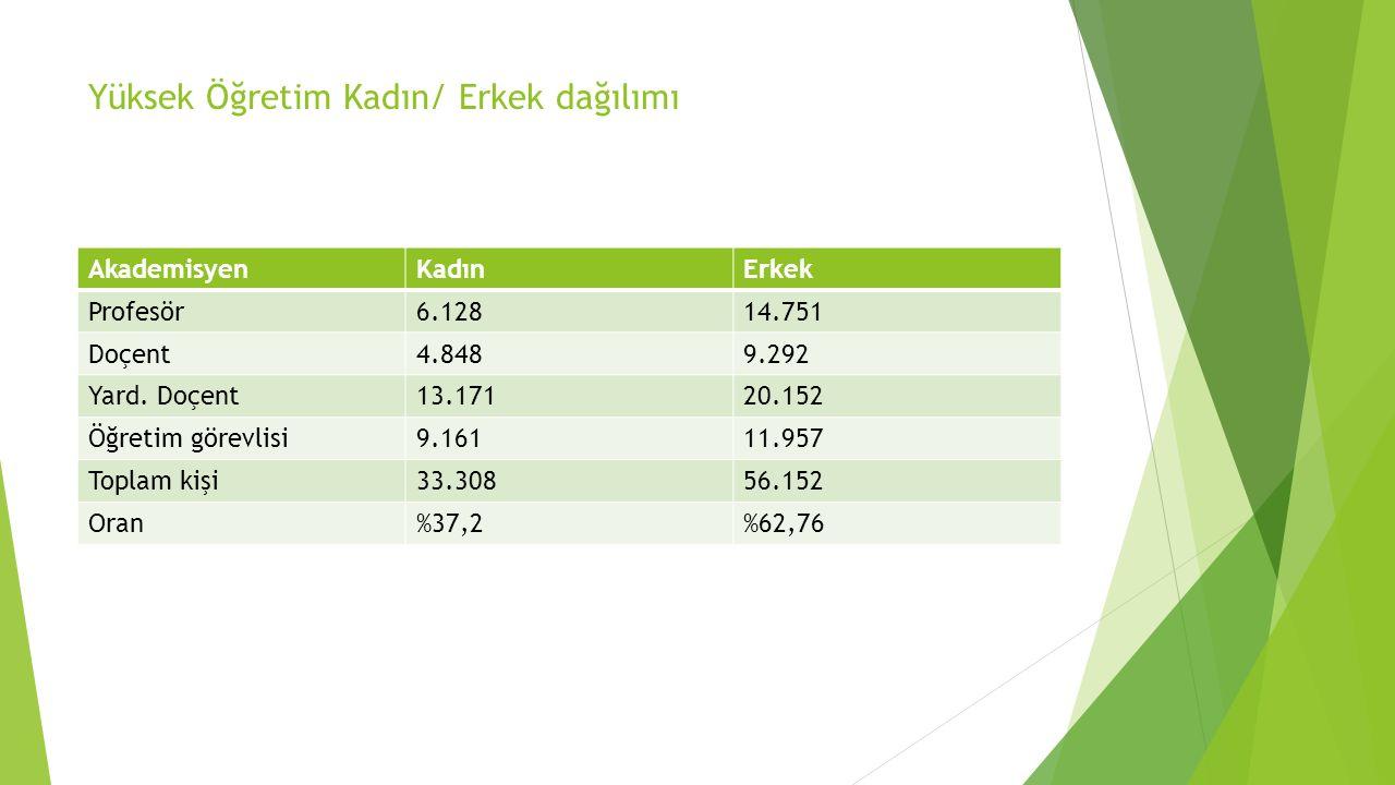 Yüksek Öğretim Kadın/ Erkek dağılımı AkademisyenKadınErkek Profesör6.12814.751 Doçent4.8489.292 Yard.