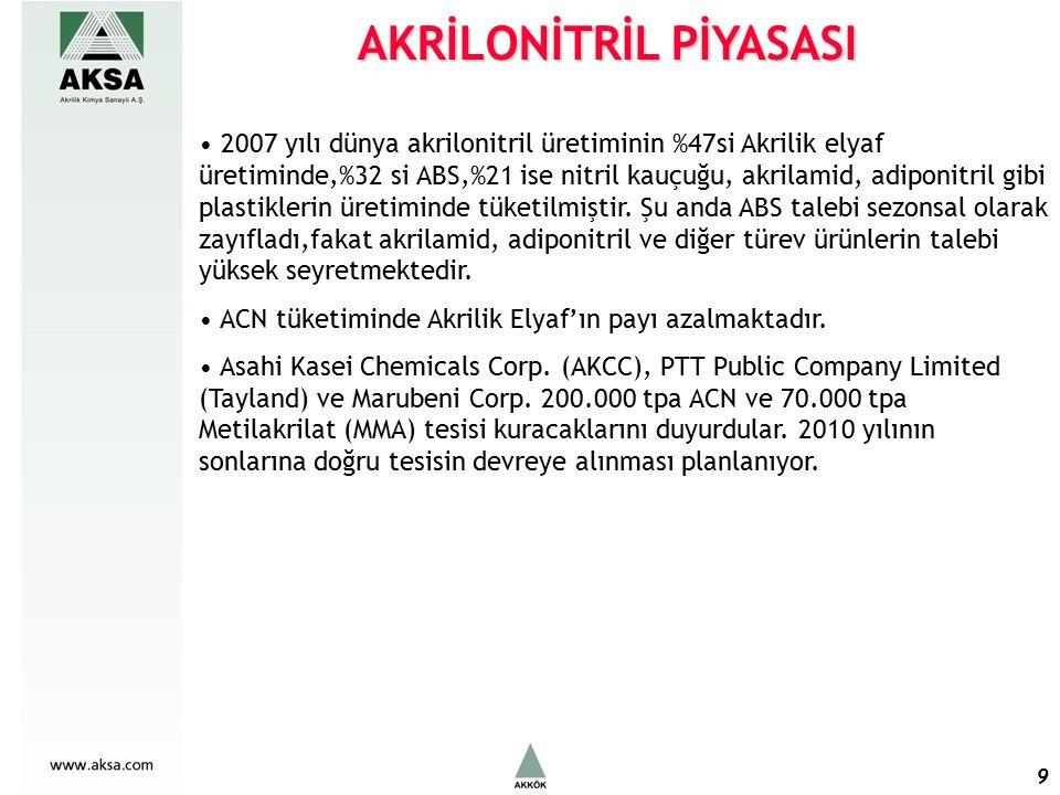 9 AKRİLONİTRİL PİYASASI 2007 yılı dünya akrilonitril üretiminin %47si Akrilik elyaf üretiminde,%32 si ABS,%21 ise nitril kauçuğu, akrilamid, adiponitril gibi plastiklerin üretiminde tüketilmiştir.