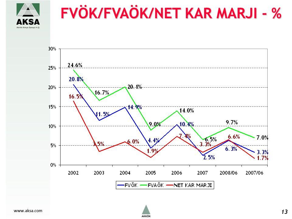 FVÖK/FVAÖK/NET KAR MARJI - % 13