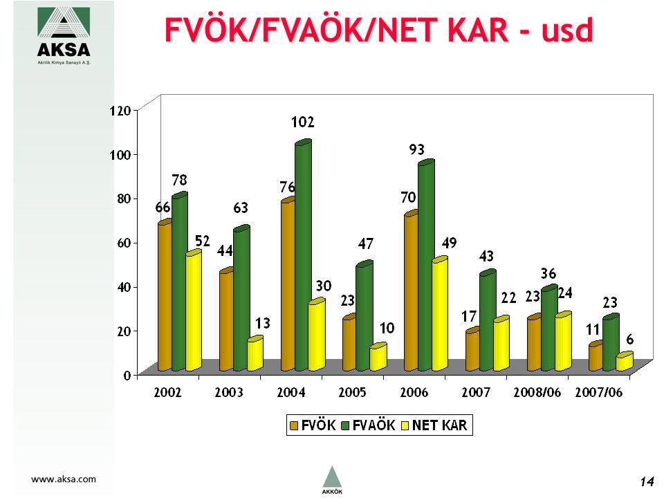 FVÖK/FVAÖK/NET KAR - usd 14