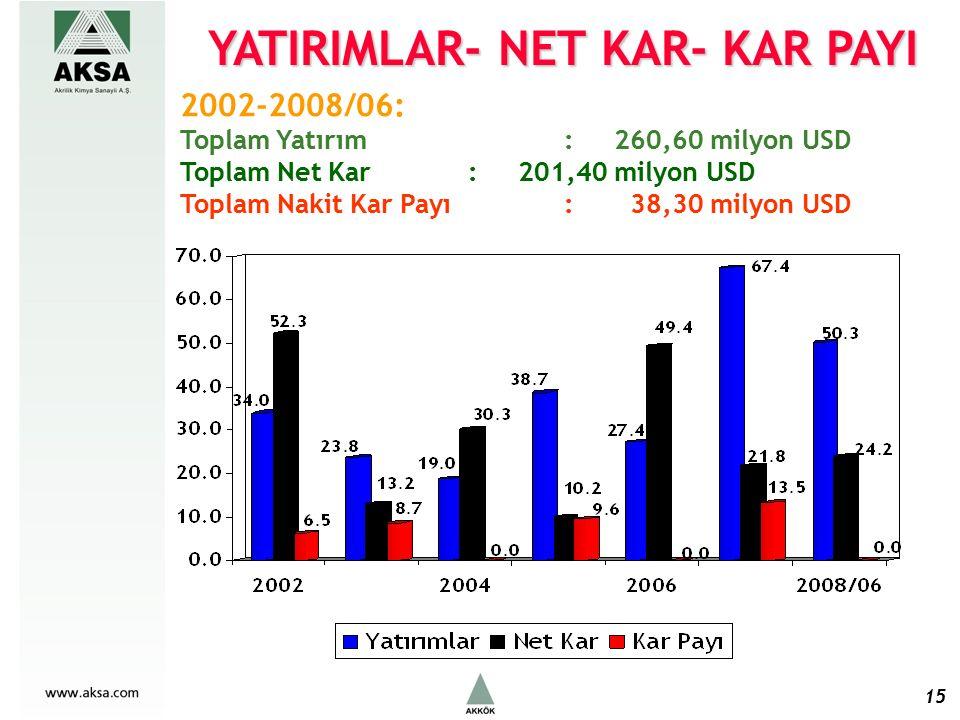 15 2002-2008/06: Toplam Yatırım : 260,60 milyon USD Toplam Net Kar : 201,40 milyon USD Toplam Nakit Kar Payı : 38,30 milyon USD YATIRIMLAR- NET KAR- KAR PAYI