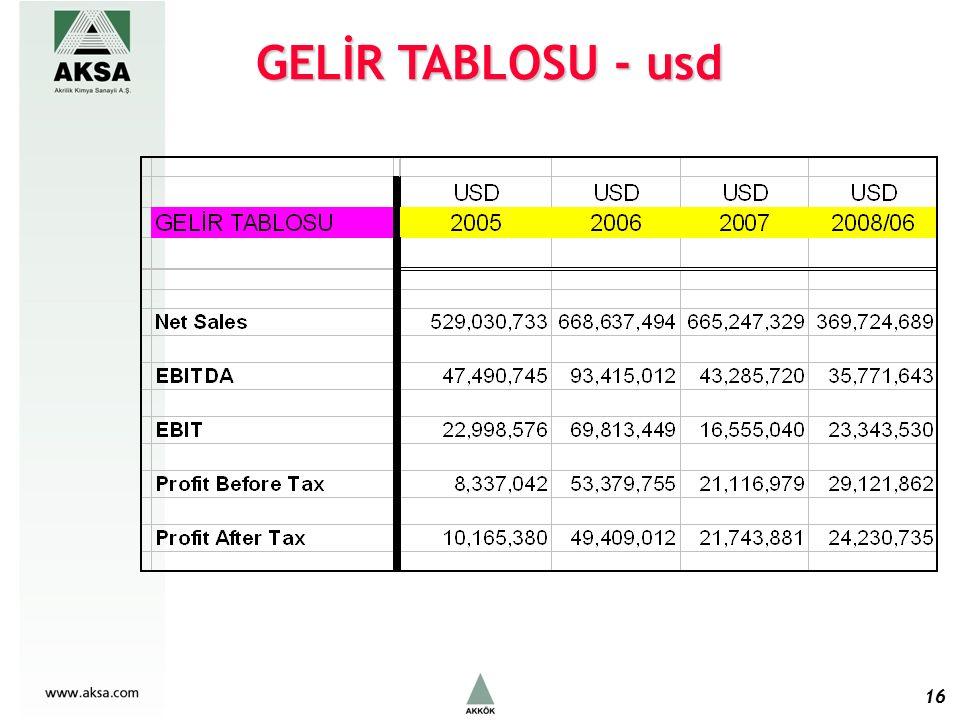 16 GELİR TABLOSU - usd