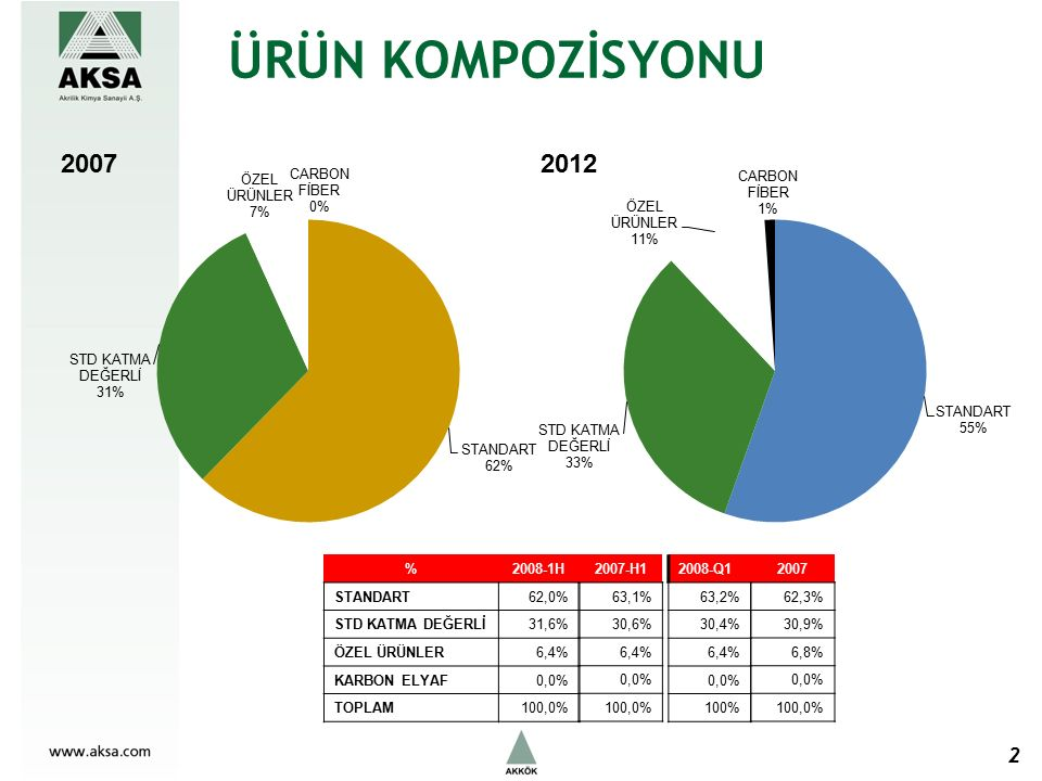 ÜRÜN KOMPOZİSYONU 2 2007 62,3% 30,9% 6,8% 0,0% 100,0% %2008-1H STANDART62,0% STD KATMA DEĞERLİ31,6% ÖZEL ÜRÜNLER6,4% KARBON ELYAF0,0% TOPLAM100,0% 2008-Q1 63,2% 30,4% 6,4% 0,0% 100% 2007-H1 63,1% 30,6% 6,4% 0,0% 100,0%