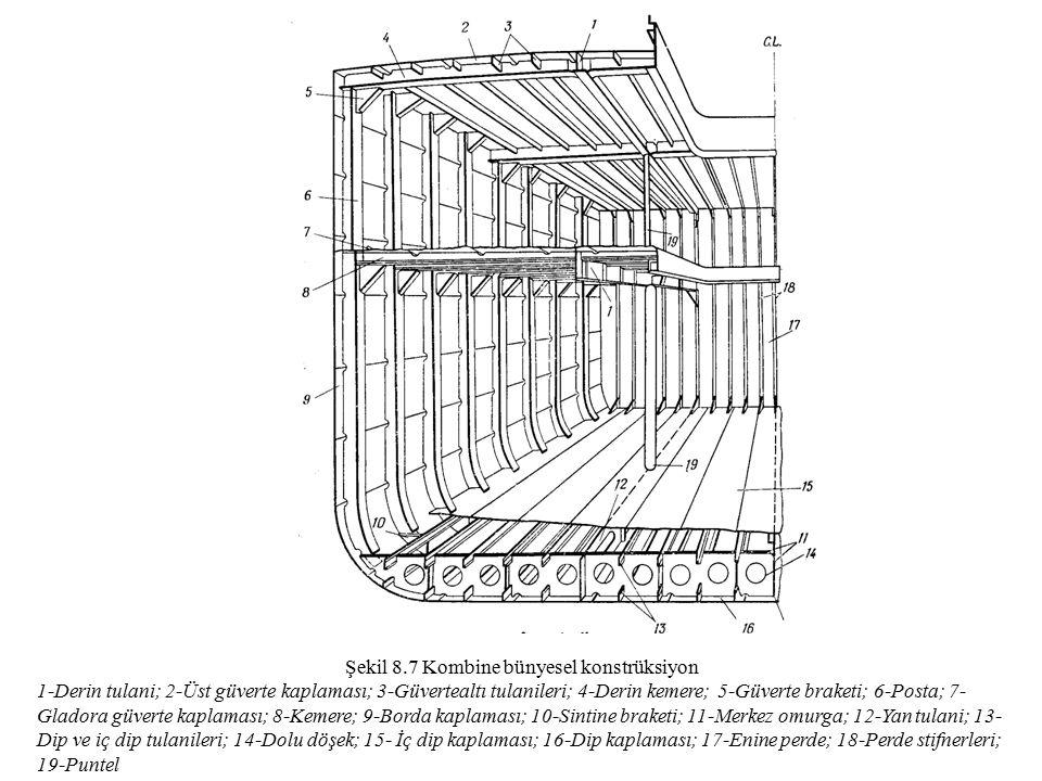 Şekil 8.7 Kombine bünyesel konstrüksiyon 1-Derin tulani; 2-Üst güverte kaplaması; 3-Güvertealtı tulanileri; 4-Derin kemere; 5-Güverte braketi; 6-Posta; 7- Gladora güverte kaplaması; 8-Kemere; 9-Borda kaplaması; 10-Sintine braketi; 11-Merkez omurga; 12-Yan tulani; 13- Dip ve iç dip tulanileri; 14-Dolu döşek; 15- İç dip kaplaması; 16-Dip kaplaması; 17-Enine perde; 18-Perde stifnerleri; 19-Puntel