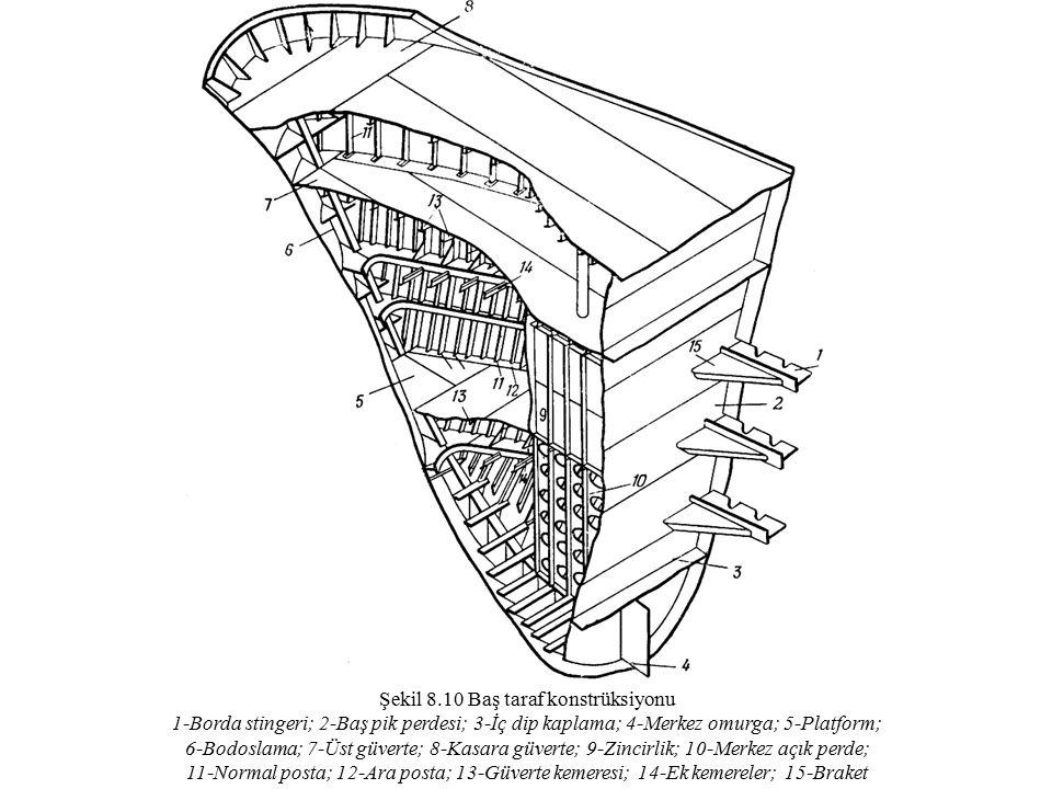 Şekil 8.10 Baş taraf konstrüksiyonu 1-Borda stingeri; 2-Baş pik perdesi; 3-İç dip kaplama; 4-Merkez omurga; 5-Platform; 6-Bodoslama; 7-Üst güverte; 8-Kasara güverte; 9-Zincirlik; 10-Merkez açık perde; 11-Normal posta; 12-Ara posta; 13-Güverte kemeresi; 14-Ek kemereler; 15-Braket